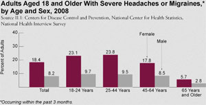adult-headache